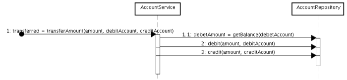 Transfer amount sequence diagram